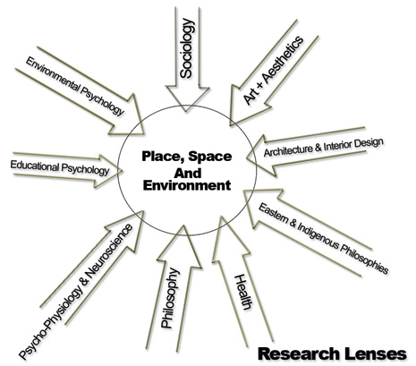 Photos asp further Identifying Perennial Legumes besides Canopy together with Life At Two Attachments Key People Development together with Equal Angles. on environment diagram